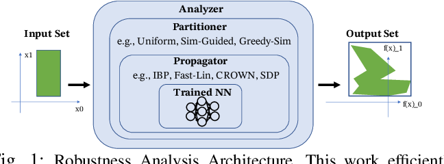 Figure 1 for Robustness Analysis of Neural Networks via Efficient Partitioning: Theory and Applications in Control Systems