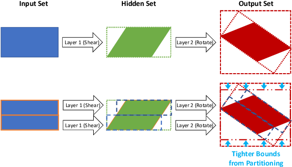 Figure 2 for Robustness Analysis of Neural Networks via Efficient Partitioning: Theory and Applications in Control Systems