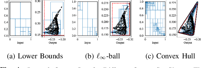 Figure 4 for Robustness Analysis of Neural Networks via Efficient Partitioning: Theory and Applications in Control Systems