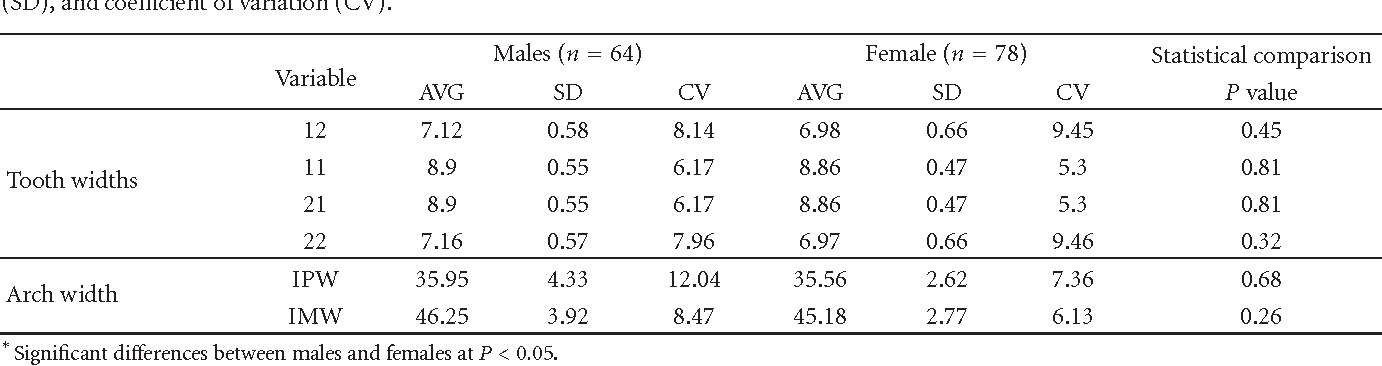 table 1 from determination and application of pont s index in