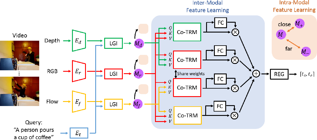 Figure 3 for End-to-end Multi-modal Video Temporal Grounding