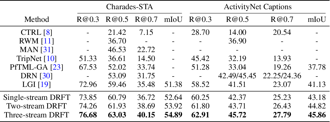 Figure 4 for End-to-end Multi-modal Video Temporal Grounding