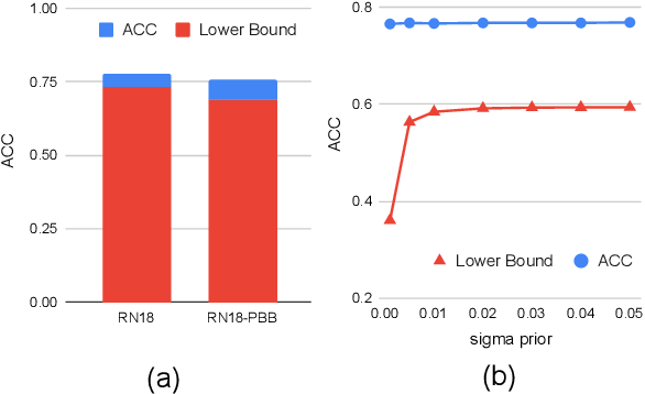 Figure 2 for PAC Bayesian Performance Guarantees for Deep (Stochastic) Networks in Medical Imaging