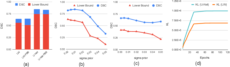 Figure 1 for PAC Bayesian Performance Guarantees for Deep (Stochastic) Networks in Medical Imaging