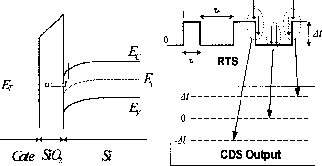 Figure 2. Energy band diagram that illustrates RTS noise caused by a possible carrier transition. Three cases of RTS transitions during CDS and corresponding CDS outputs.
