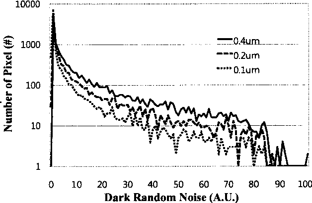 Figure 4. Dark random noise histogram of 10,000 pixels with the channel-width variation. As the width decreases, tail gets thinner and shorter.