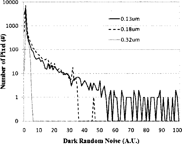 Figure 6. Dark random noise histogram of 10,000 pixels with the channel-length variation. As the length decreases, a tail becomes much longer. The channel width is set to be 0.2 J.!m in common.
