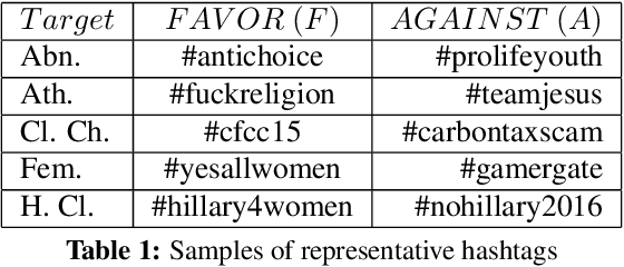 Figure 2 for DeepStance at SemEval-2016 Task 6: Detecting Stance in Tweets Using Character and Word-Level CNNs