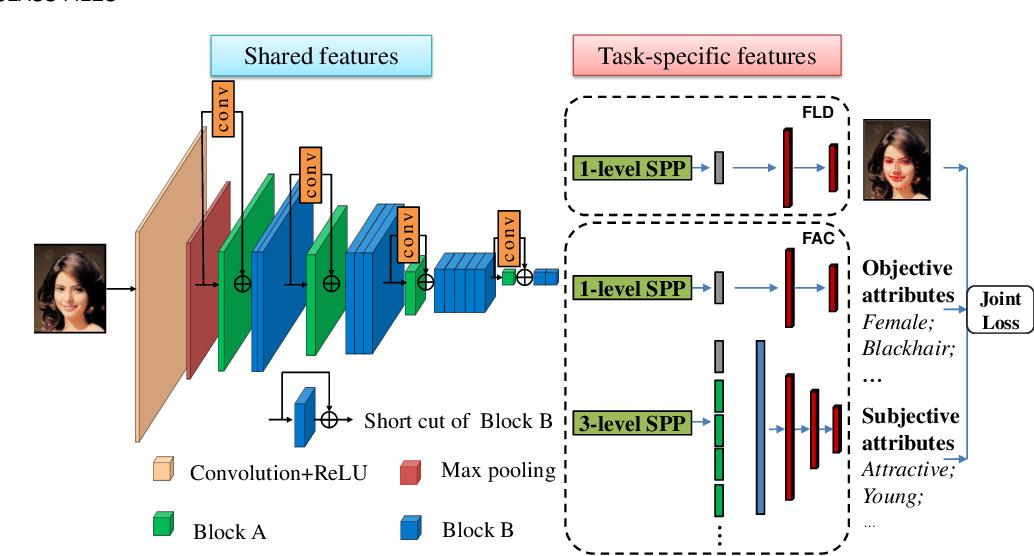 Figure 3 for Deep Multi-task Multi-label CNN for Effective Facial Attribute Classification