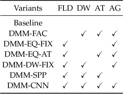 Figure 2 for Deep Multi-task Multi-label CNN for Effective Facial Attribute Classification