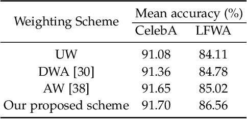Figure 4 for Deep Multi-task Multi-label CNN for Effective Facial Attribute Classification