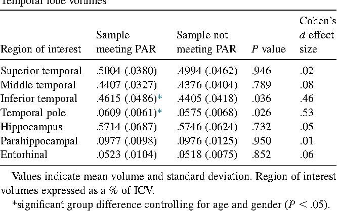 Table 2 Temporal lobe volumes