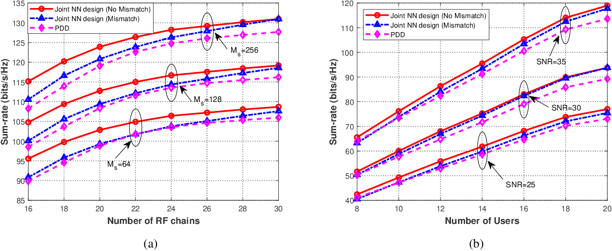 Figure 4 for Joint Deep Reinforcement Learning and Unfolding: Beam Selection and Precoding for mmWave Multiuser MIMO with Lens Arrays