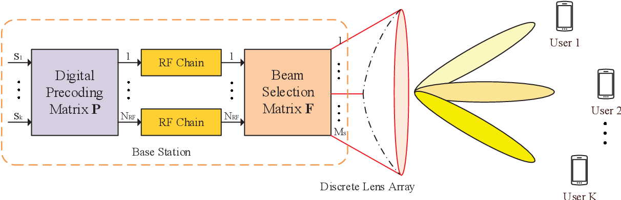 Figure 1 for Joint Deep Reinforcement Learning and Unfolding: Beam Selection and Precoding for mmWave Multiuser MIMO with Lens Arrays