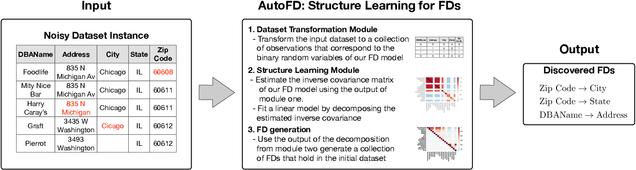 Figure 1 for Learning Functional Dependencies with Sparse Regression