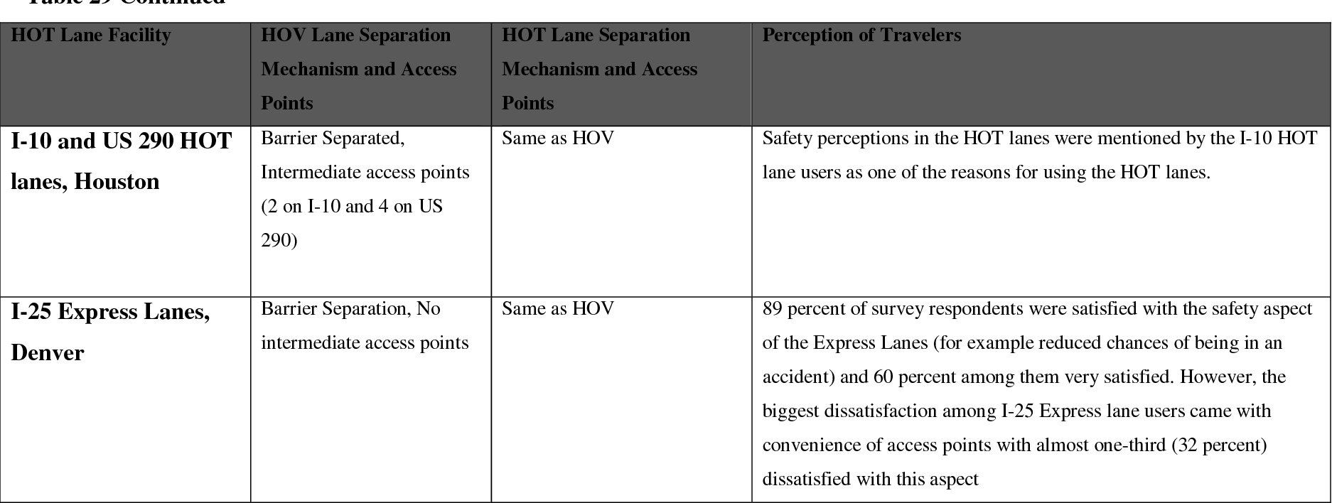 Hot lane policies and their implications - Semantic Scholar