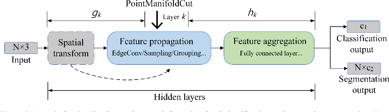 Figure 3 for PointManifoldCut: Point-wise Augmentation in the Manifold for Point Clouds