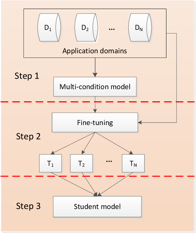 Figure 1 for Teach an all-rounder with experts in different domains