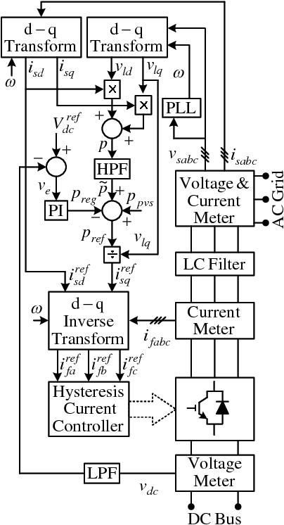 Novel Control Strategy For Grid Connected Photovoltaic Arrays