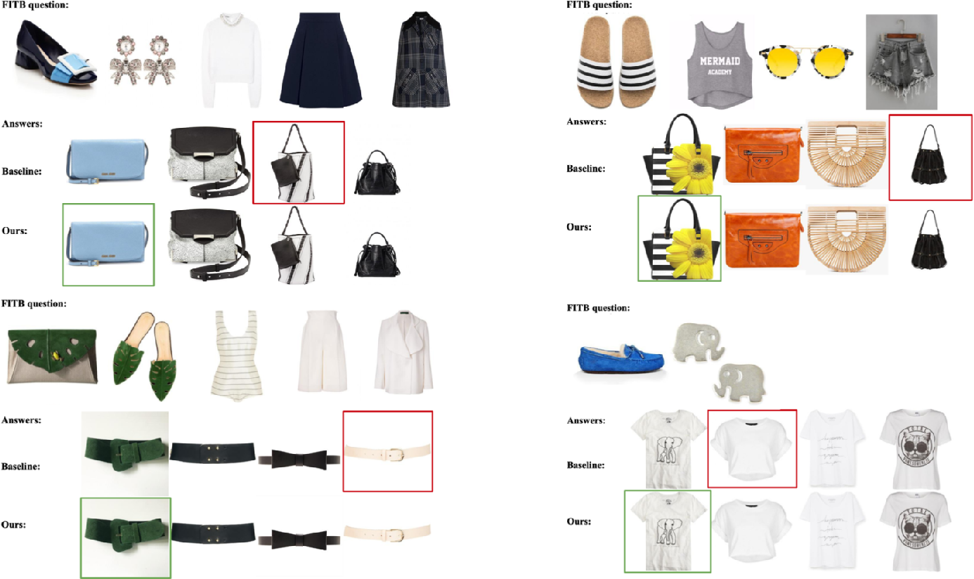 Figure 2 for Attention-based Fusion for Outfit Recommendation