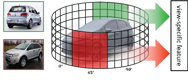 Figure 1 for Cylindrical Convolutional Networks for Joint Object Detection and Viewpoint Estimation