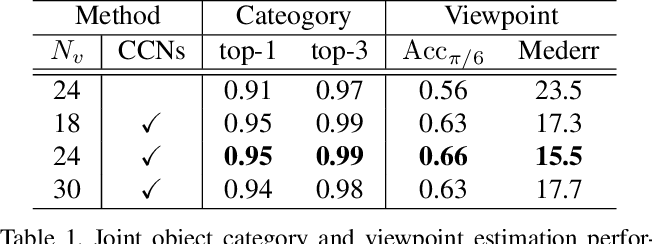Figure 2 for Cylindrical Convolutional Networks for Joint Object Detection and Viewpoint Estimation