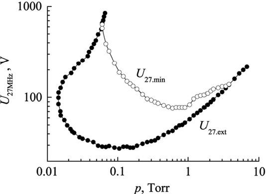 Figure 3 HF Extinction Voltage U27ext Of The Self Sustained Discharge
