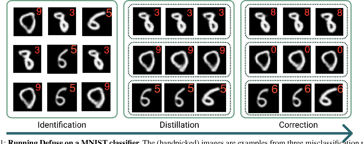 Figure 1 for Defuse: Harnessing Unrestricted Adversarial Examples for Debugging Models Beyond Test Accuracy