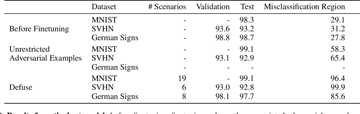 Figure 4 for Defuse: Harnessing Unrestricted Adversarial Examples for Debugging Models Beyond Test Accuracy