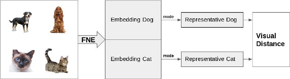 Figure 2 for A Visual Distance for WordNet