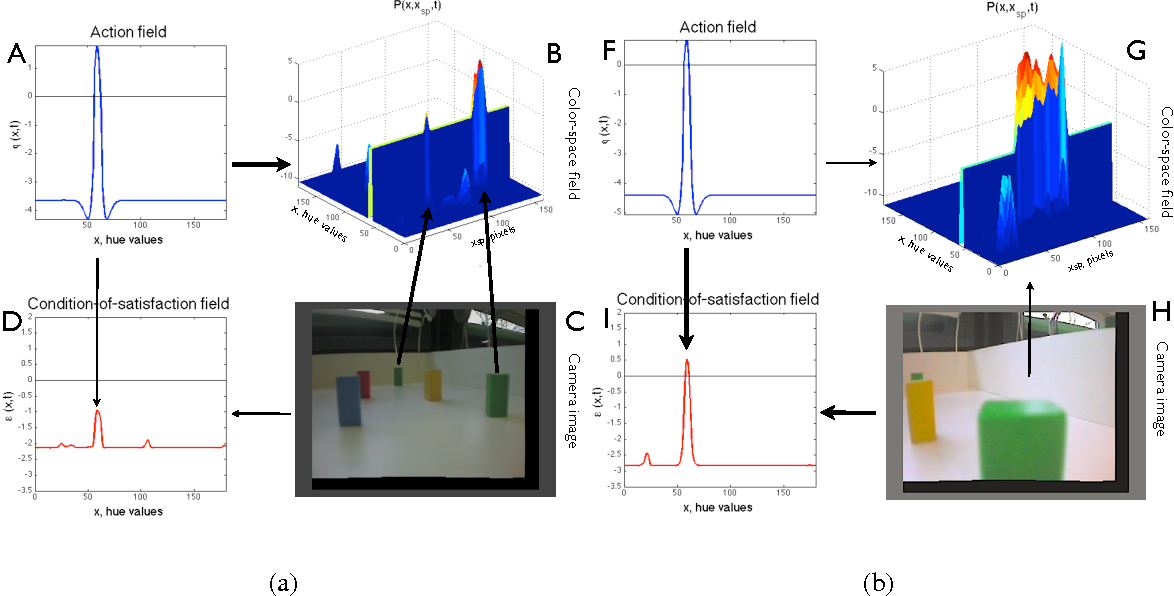 Figure 10: Two snapshots of the dynamics of the DFT sequencing architecture during sequence production on a real robot. See text for details.