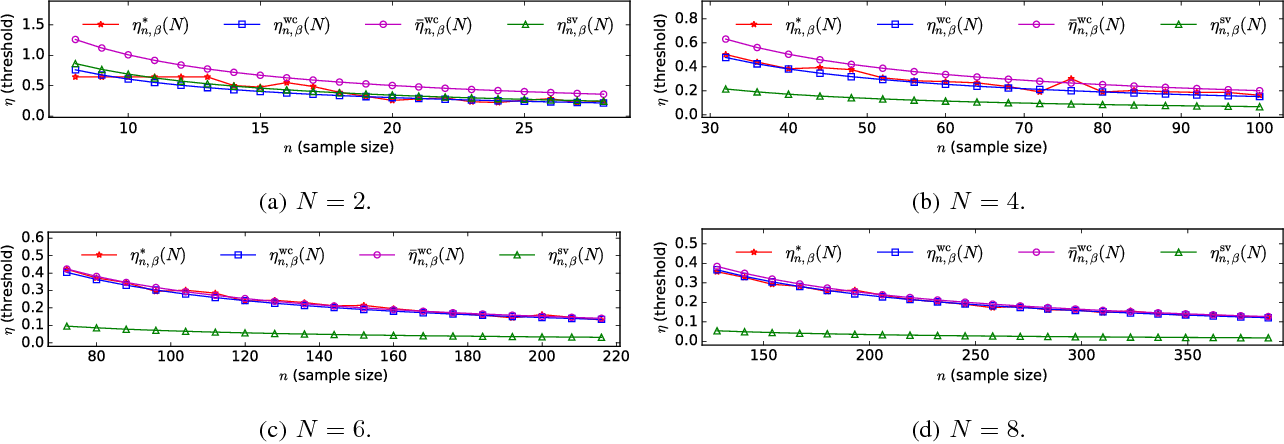 Figure 1 for Statistical Anomaly Detection via Composite Hypothesis Testing for Markov Models