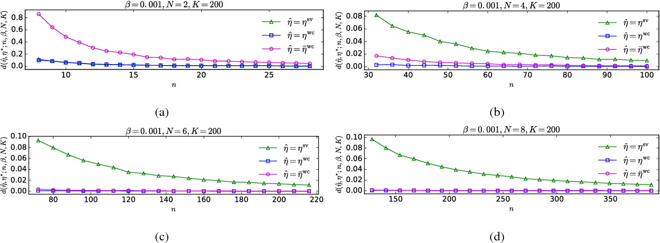 Figure 2 for Statistical Anomaly Detection via Composite Hypothesis Testing for Markov Models
