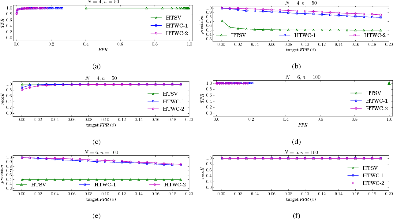 Figure 3 for Statistical Anomaly Detection via Composite Hypothesis Testing for Markov Models
