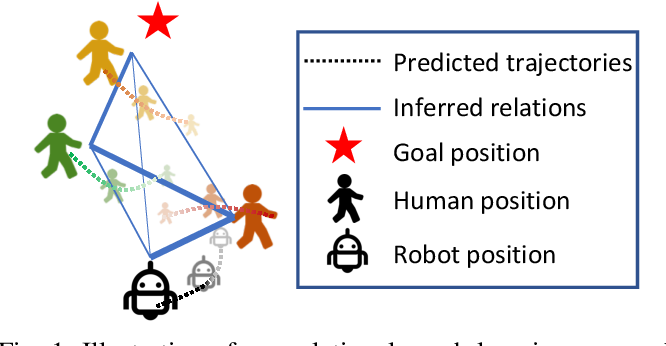 Figure 1 for Relational Graph Learning for Crowd Navigation