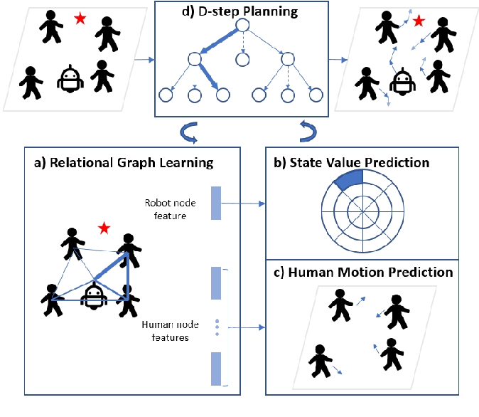 Figure 2 for Relational Graph Learning for Crowd Navigation