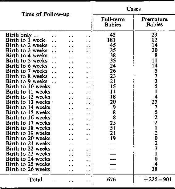 Table 1 From Normal Head Growth And The Prediction Of Head Size In