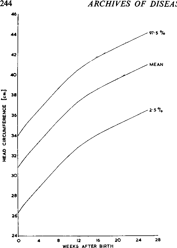 Figure 2 From Normal Head Growth And The Prediction Of Head Size In