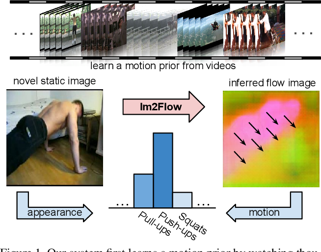 Figure 1 for Im2Flow: Motion Hallucination from Static Images for Action Recognition