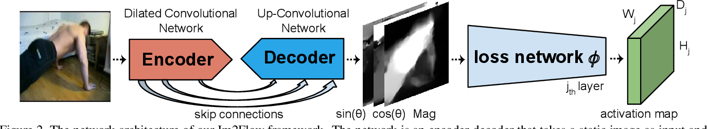 Figure 3 for Im2Flow: Motion Hallucination from Static Images for Action Recognition