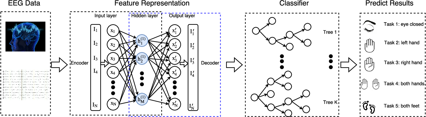 Figure 2 for Multi-Person Brain Activity Recognition via Comprehensive EEG Signal Analysis