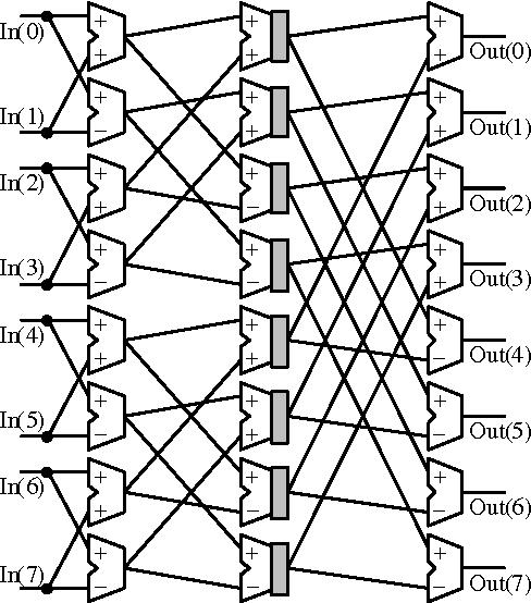 Figure 3 From Gfq Ldpc Decoder Design For Fpga Implementation