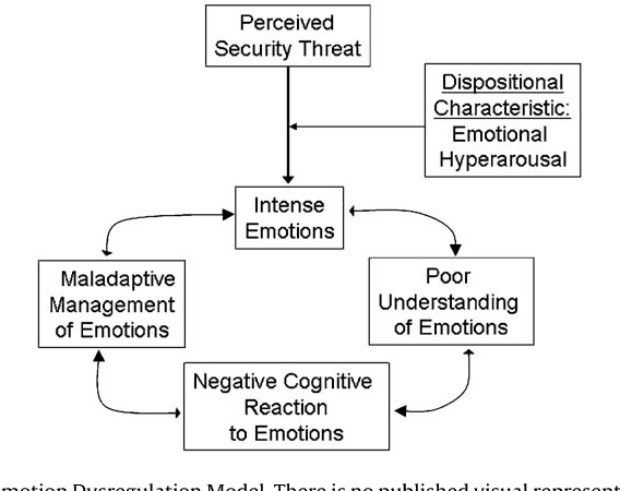 Understanding Generalized Anxiety >> Figure 4 From Current Theoretical Models Of Generalized Anxiety