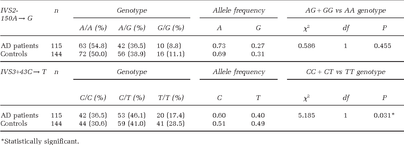 Table 1 Cholesterol 24S-hydroxylase (CYP46) IVS2-150A→G and IVS3 + 43C→T polymorphisms in AD patients and controls; genotypes, allele frequencies and comparisons of genotype distribution