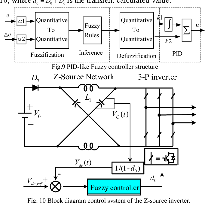 A direct DC-link boost voltage PID-like fuzzy control strategy in Z on block diagram of radio, block diagram of refrigerator, block diagram of plc, block diagram of air conditioner, block diagram of antenna, block diagram of motherboard, block diagram of temperature controller, block diagram of gps, block diagram of camera, block diagram of dvd, block diagram of contactor, block diagram of computer, block diagram of engine, block diagram of meter, block diagram of microcontroller, block diagram of software, block diagram of cpu, block diagram of washing machine, block diagram of cruise control, block diagram of ac drive,