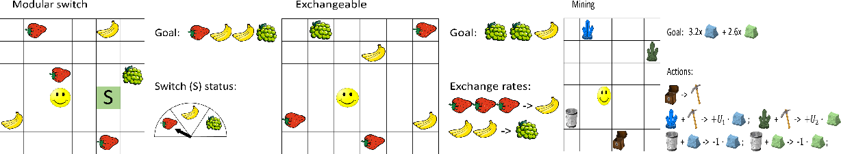 Figure 3 for Planning with Arithmetic and Geometric Attributes