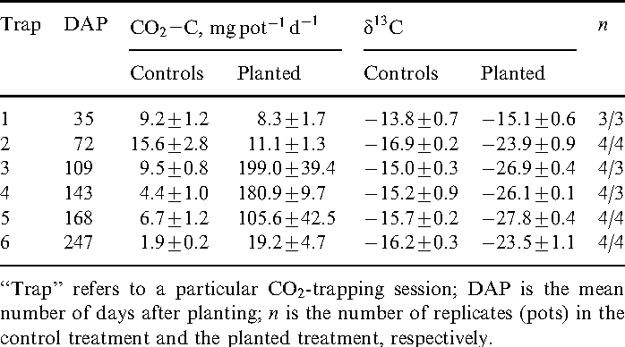 Table 1 Mass and d13C of belowground respiration from the two treatments, 1 SE
