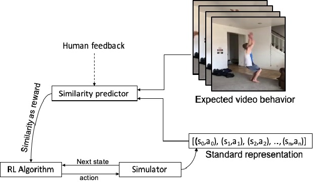 Figure 1 for Learning from Observations Using a Single Video Demonstration and Human Feedback