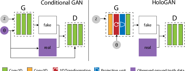 Figure 2 for HoloGAN: Unsupervised learning of 3D representations from natural images