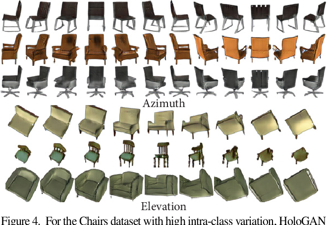 Figure 4 for HoloGAN: Unsupervised learning of 3D representations from natural images